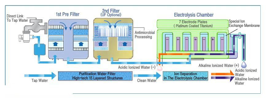 Electric Water Ionizer Principles