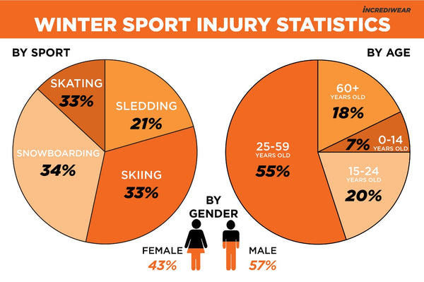 Winter sports injury statistics