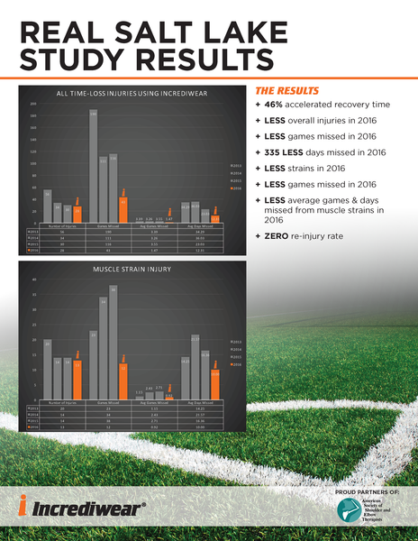 Real Salt Lake Study Results for Incrediwear