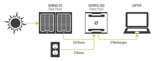 Goal Zero Sherpa 100 Solar Recharging Kit Power