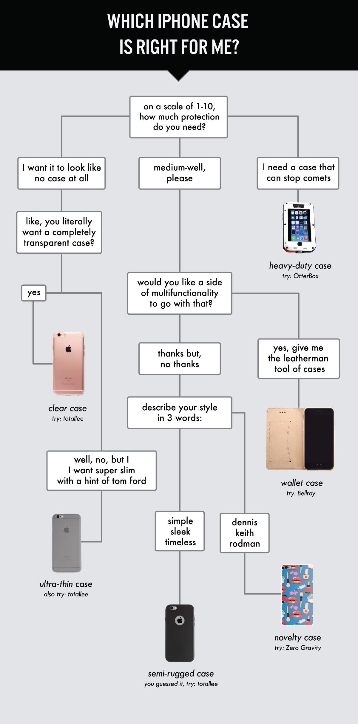 An infographic helping you select the right iPhone case style.