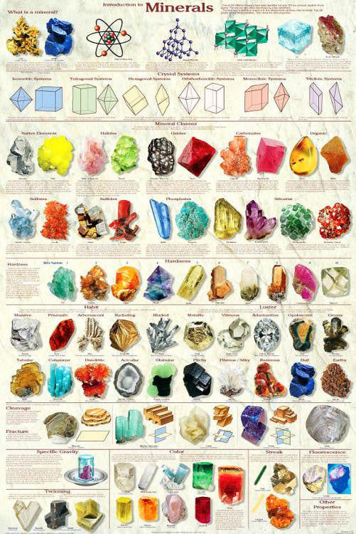 Laminated Introduction To Minerals Poster 24x36 Geology - Off The Wall Toys and Gifts