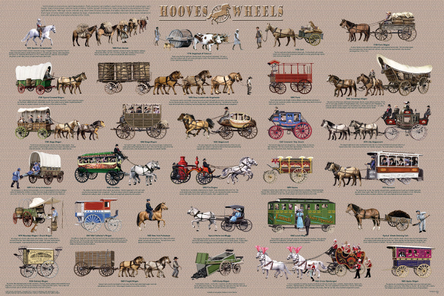 Laminated - Hooves & Wheels Transportation History Poster/Chart 24x36
