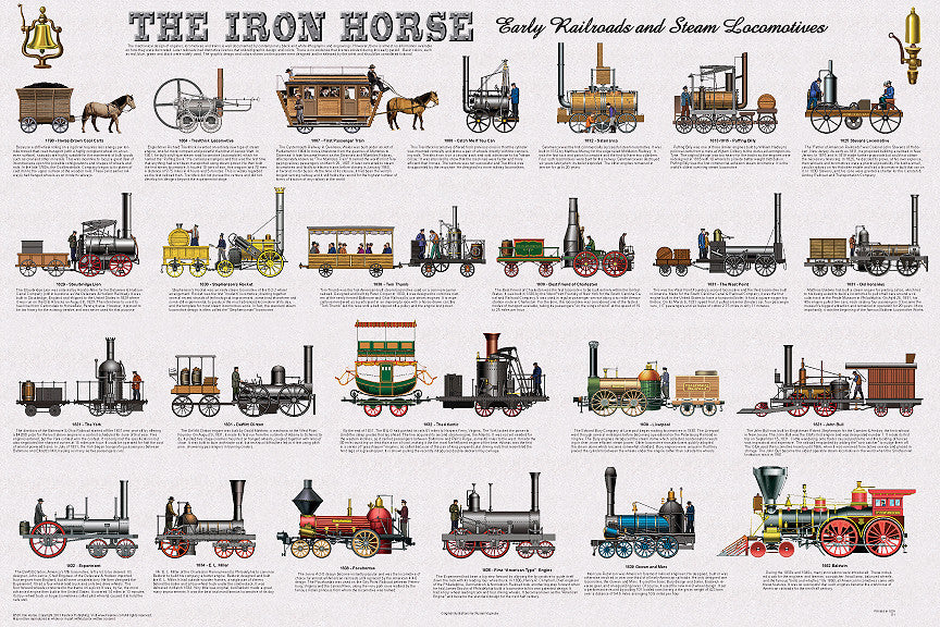 Iron Horse - Railroad/Train Transportation History Poster/Chart 24x36