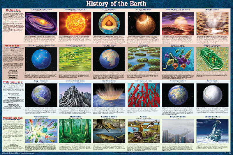 Laminated History of the Earth Poster 24 x 36 Geology, Earth Science
