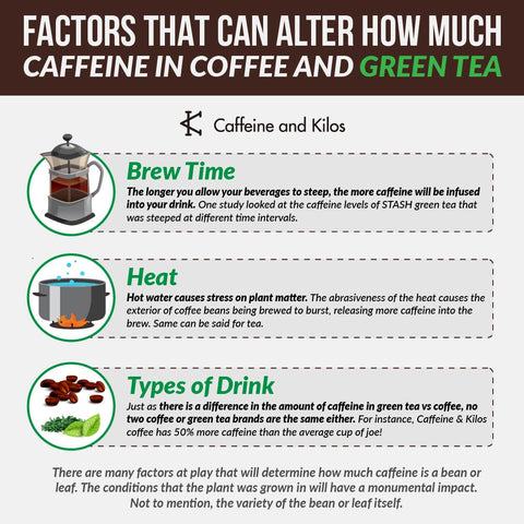 Factors that alter how much caffeine in coffee and green tea