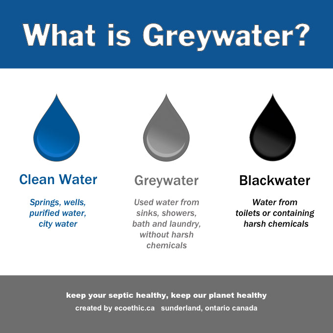 All About Grey Water