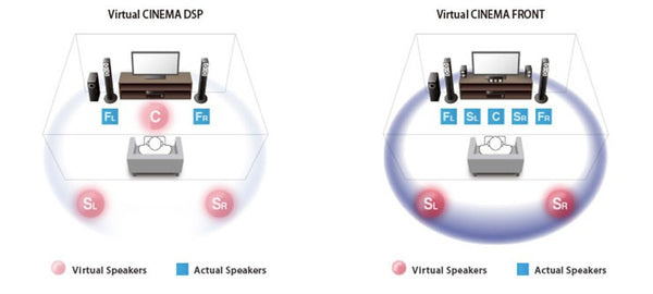 Virtual CINEMA FRONT Provides Virtual 5-channel Surround Sound with High Quality and Resolution