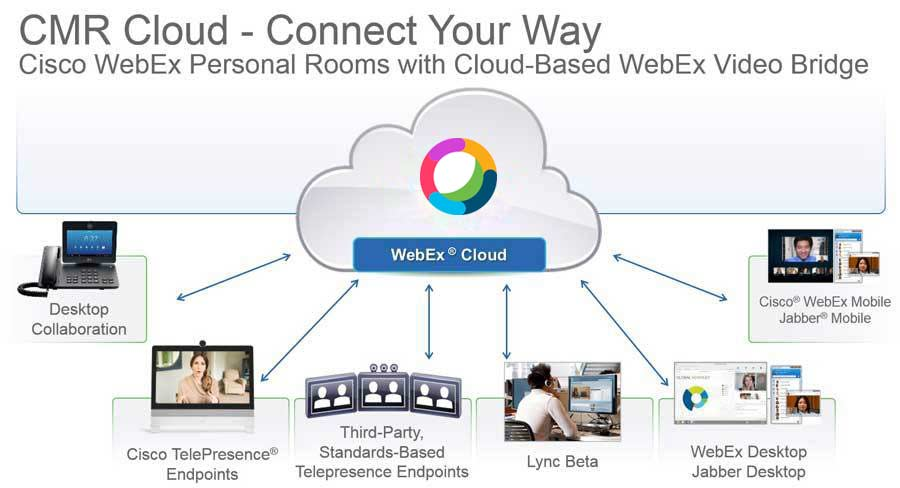Cloud Connected Video And Audio Conferencing