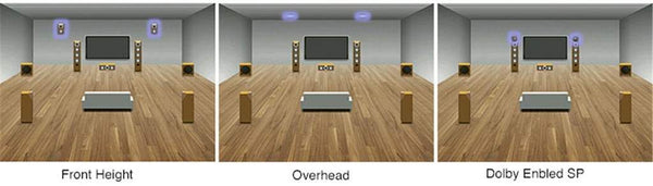 Speaker Layout Patterns Designed for Dolby Atmos Playback