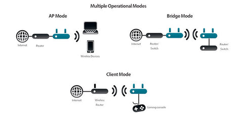 Multiple Operation Modes