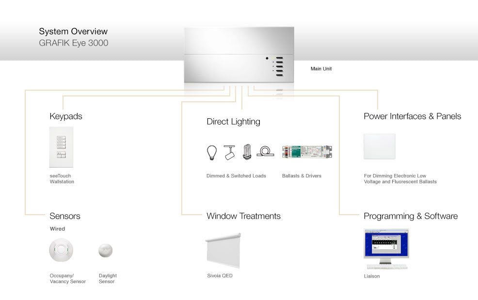 Buy Lutron Gxi 3104 Lighting Scene Controller At Best Price In India Ooberpad