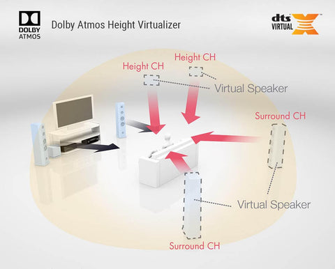 Dolby Atmos Height Virtualization