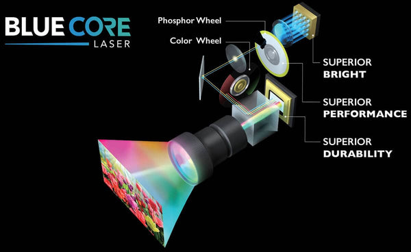 Revolutionary BlueCore Laser Technology