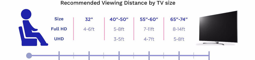 What is the Ideal TV Viewing Distance