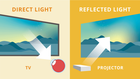 Working of blue light in TVs and Projectors