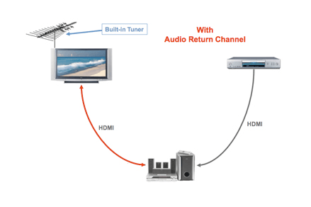 Here's how HDMI ARC can help
