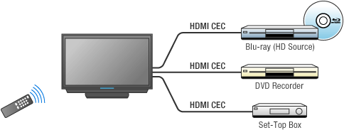 All about HDMI-CEC?