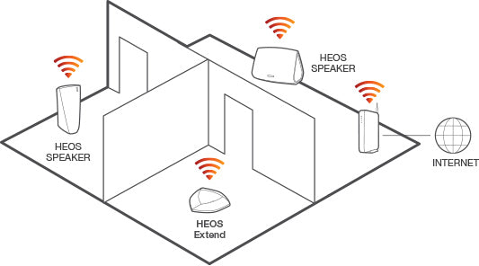 Multi-Room Sound with free HEOS App