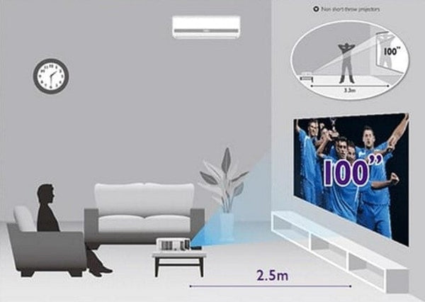 Versatile short throw projector for rooms of any size