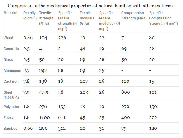 mechanical properties of natural bamboo