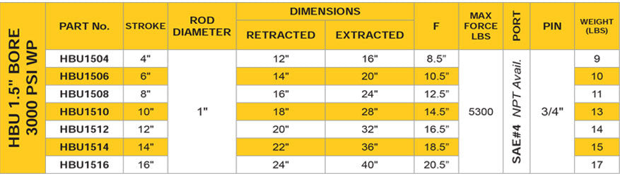 "1.5"" Bore 3000 PSI HBU Hydraulic Cylinder Specifications Sheet"