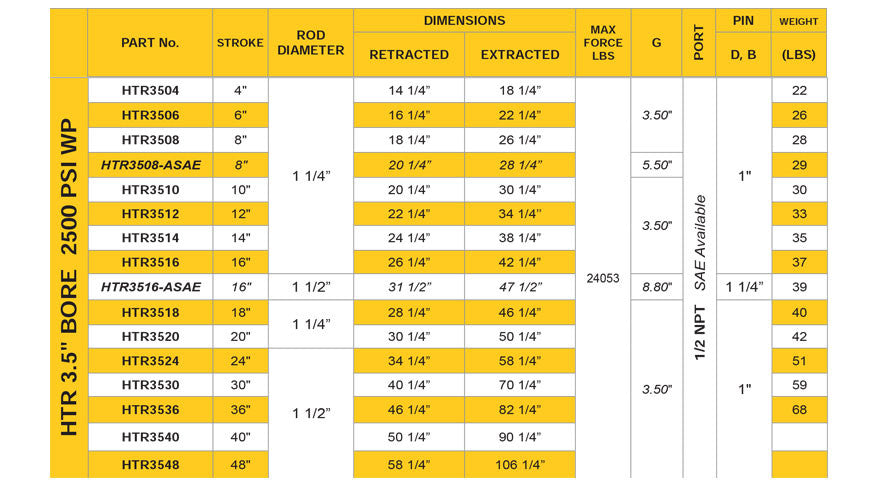 "3.5"" Bore 2500 PSI HTR Hydraulic Cylinder Specifications Sheet"