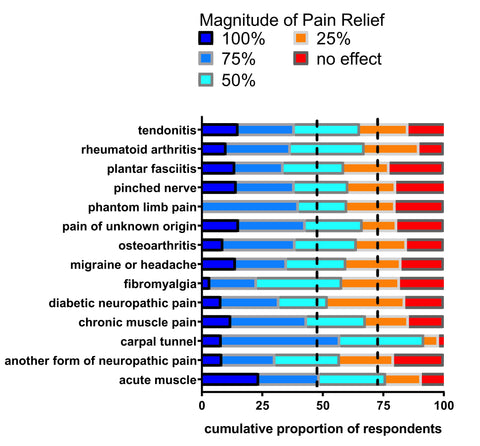 Pain survey results