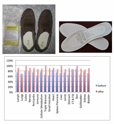 Research Showing How Orgone Ener Soles Protect Your Body