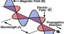 Magnetic Fields and Electric Fields Create Electromagnetic Frequencies