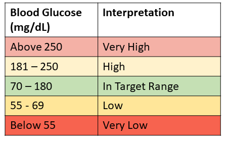 Stable Blood Sugar Levels