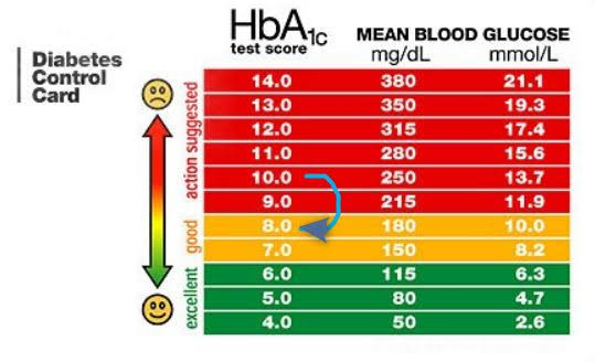 HBA1c Levels Dropped