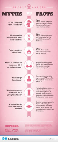 BREAST CANCER FACTS AND MYTHS