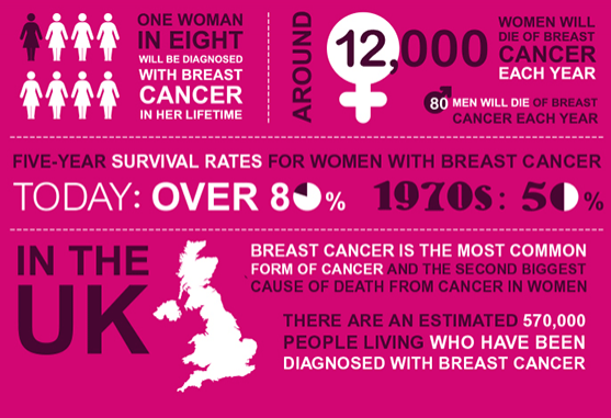 BREAST CANCER IN THE UK INFOGRAPHICS AND THE FACTS