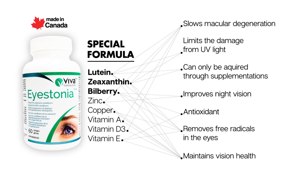 Special Formula Eye Supplement