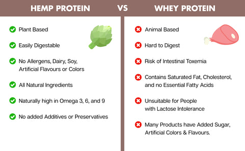 hemp vs whey protein powder natera