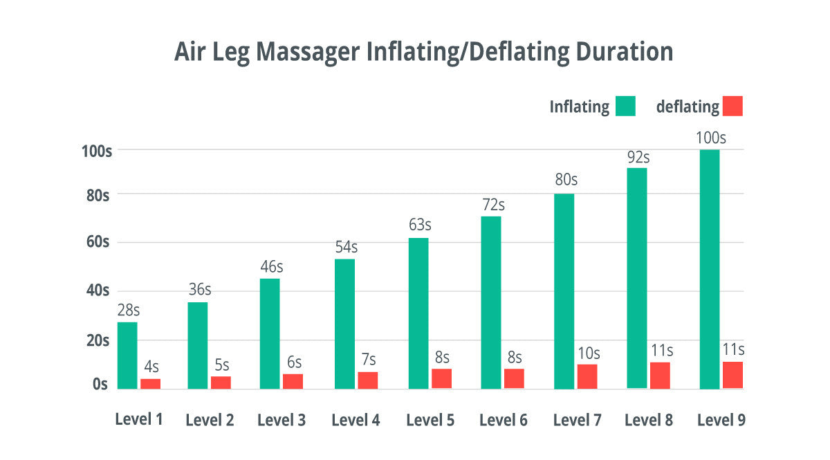 air leg massager inflating deflating duration