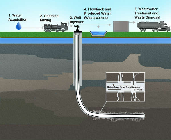 Fracking Chemicals in Water