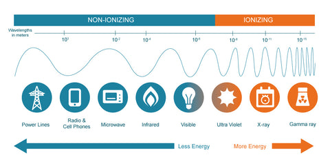 ionizing and non ionizing