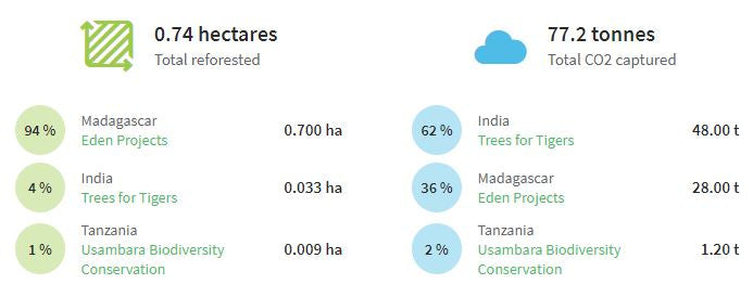 Trees planted and their global impact