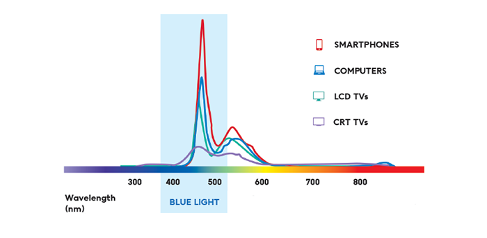 Smartphone bluelight emission graph
