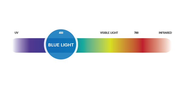 Blue light spectrum image