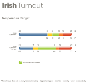 Bucas Irish Turnout Light Combi Neck Temperature Range