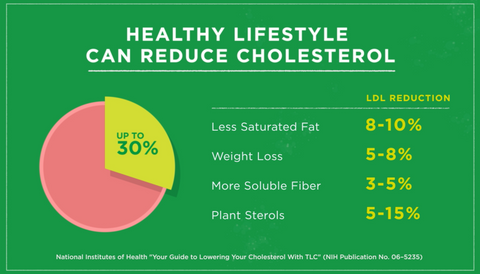 lower cholesterol with plant sterols