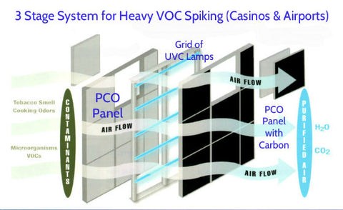 Point of Entry PCO System for Indoor Air Quality