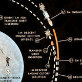 Apollo Manned Lunar Landing Mission Profile