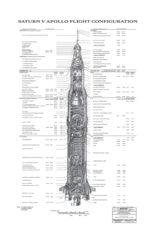 Saturn V Flight Configuration Cutaway