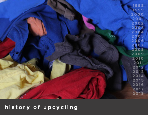 History of Upcycling