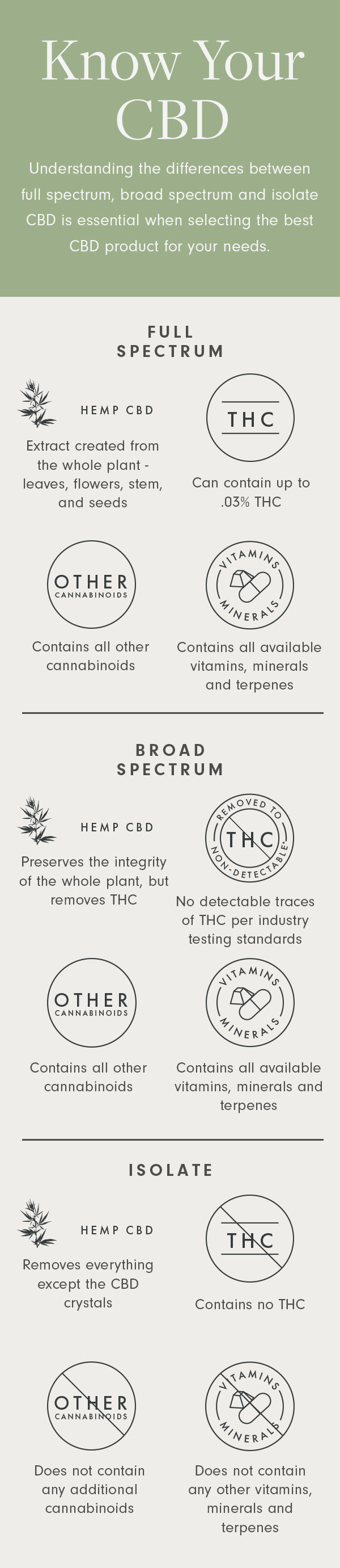 An Sagely Naturals infographic showing the difference between full spectrum CBD, broad spectrum CBD and CBD isolate.
