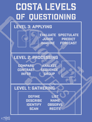 AVID Costa Leveling of Questions Poster
